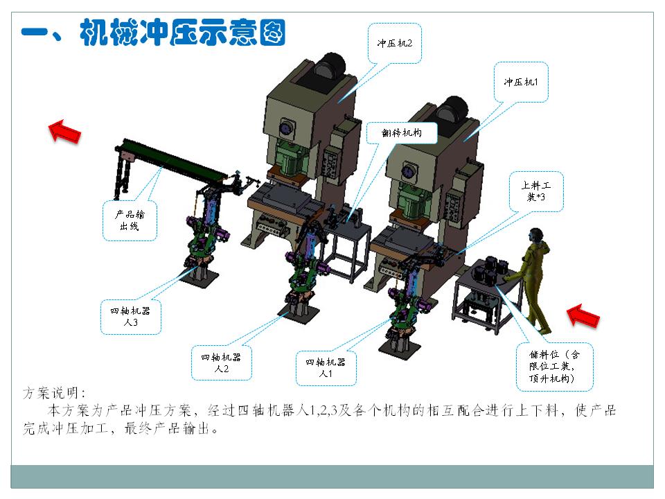 机械冲压自动化方案